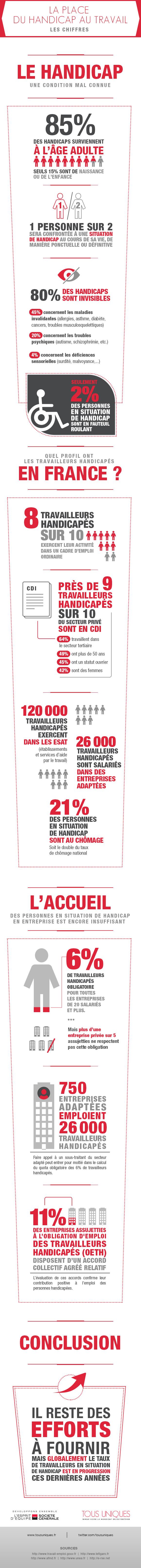 Infographie travail handicap